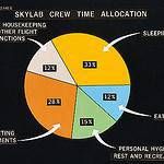 Graph illustrating the Skylab Crew Time Allocation